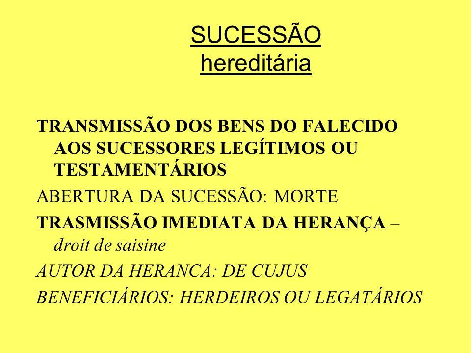 SUCESSÃO hereditária TRANSMISSÃO DOS BENS DO FALECIDO AOS SUCESSORES LEGÍTIMOS OU TESTAMENTÁRIOS. ABERTURA DA SUCESSÃO: MORTE.