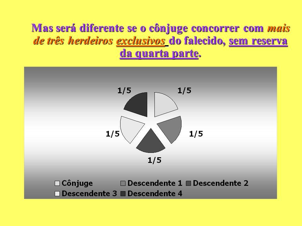 Mas será diferente se o cônjuge concorrer com mais de três herdeiros exclusivos do falecido, sem reserva da quarta parte.