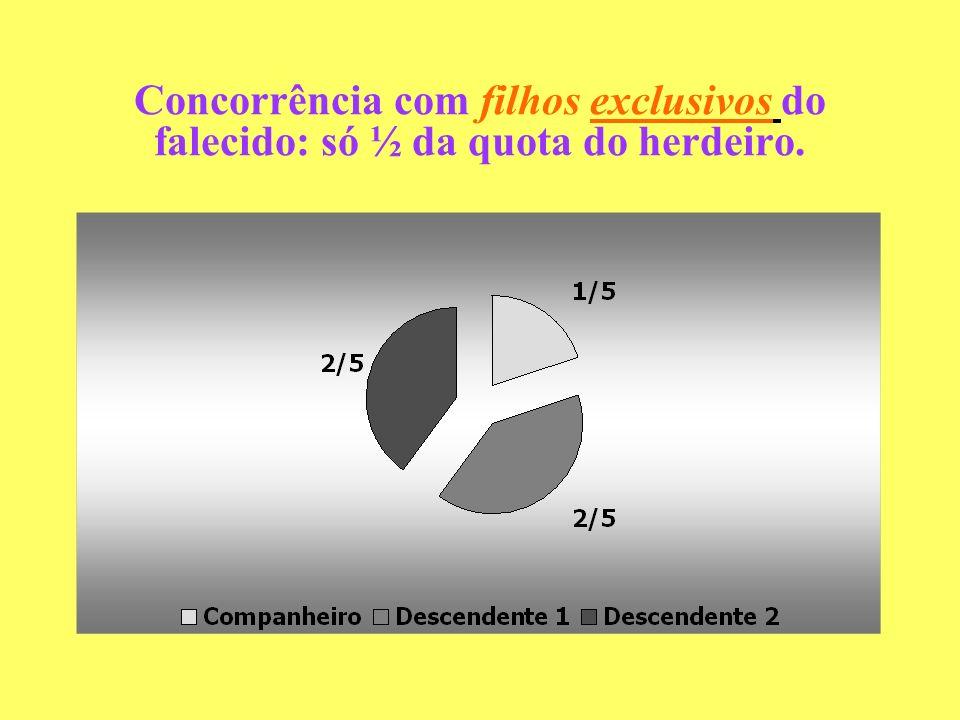 Concorrência com filhos exclusivos do falecido: só ½ da quota do herdeiro.