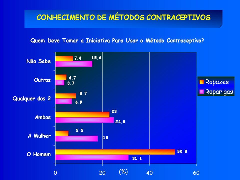 CONHECIMENTO DE MÉTODOS CONTRACEPTIVOS