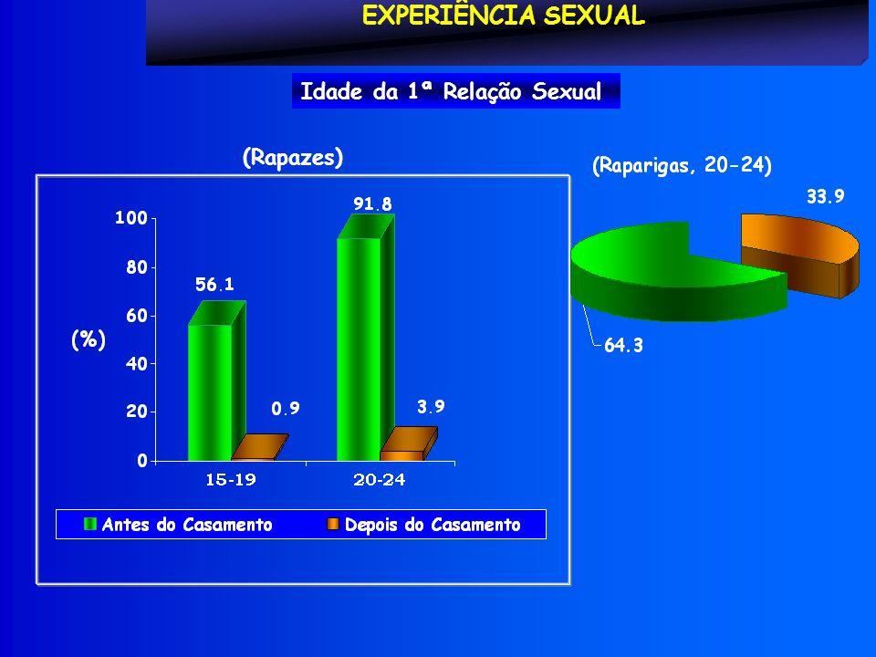 EXPERIÊNCIA SEXUAL Idade da 1ª Relação Sexual (Rapazes)