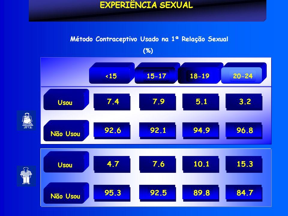* Usou. 7.4. 92.6. Não Usou. EXPERIÊNCIA SEXUAL. 15-17. <15. 18-19. 20-24. 7.9. 92.1. 5.1.