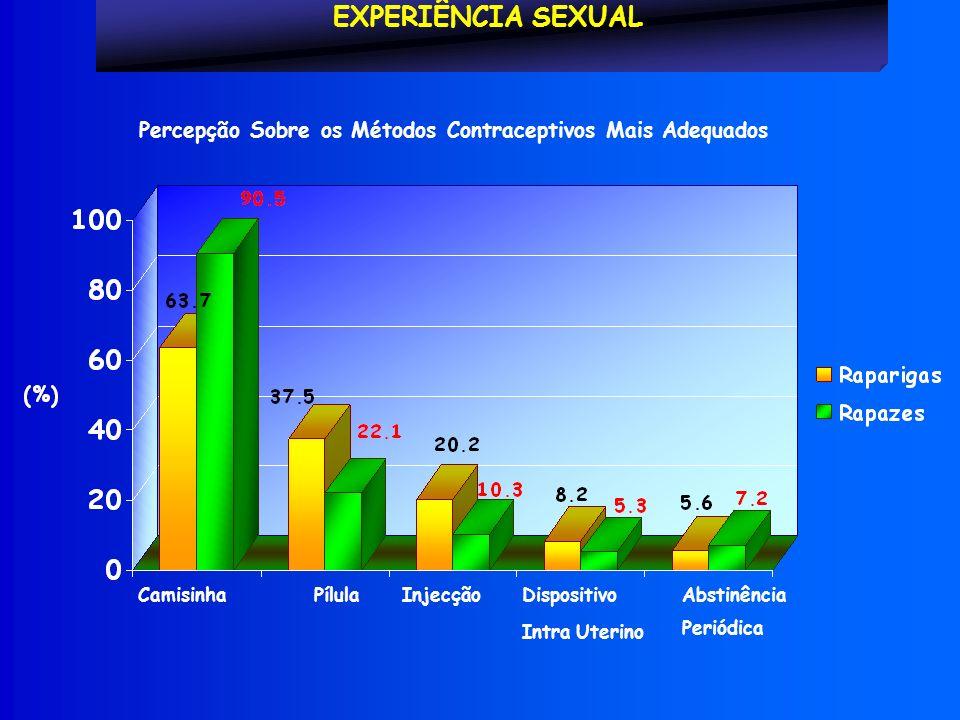 Percepção Sobre os Métodos Contraceptivos Mais Adequados