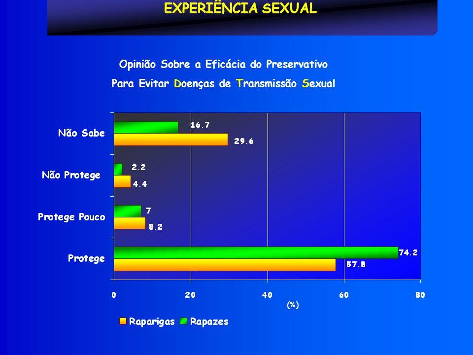 EXPERIÊNCIA SEXUAL Opinião Sobre a Eficácia do Preservativo