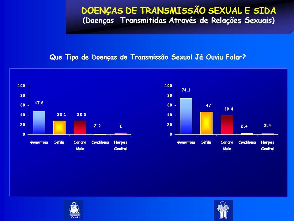DOENÇAS DE TRANSMISSÃO SEXUAL E SIDA