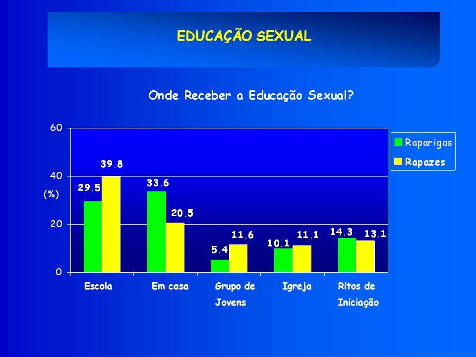 EDUCAÇÃO SEXUAL Escola Em casa Grupo de Jovens Igreja Ritos de