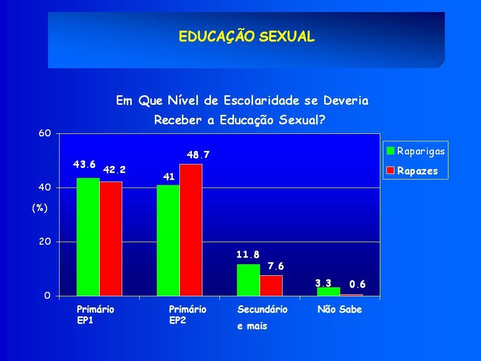 EDUCAÇÃO SEXUAL Primário EP1 Secundário e mais Não Sabe Primário EP2 *