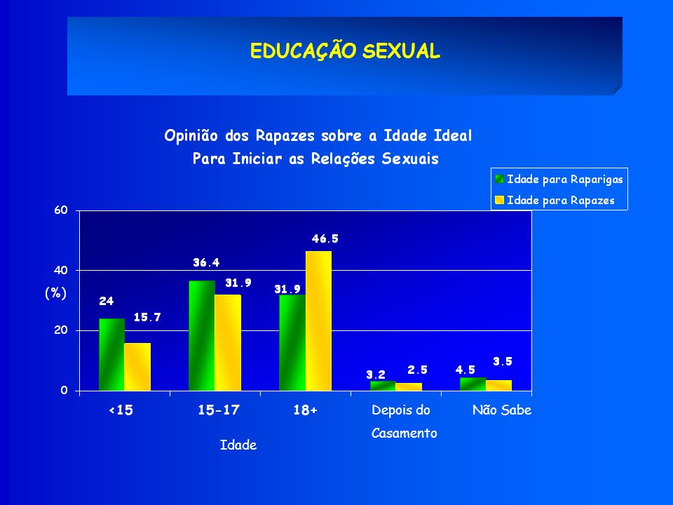 EDUCAÇÃO SEXUAL <15 18+ Depois do Casamento 15-17 Não Sabe Idade *