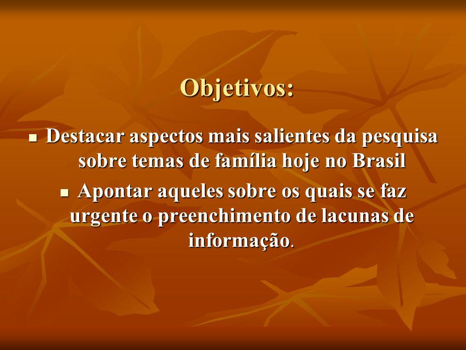 Objetivos: Destacar aspectos mais salientes da pesquisa sobre temas de família hoje no Brasil.