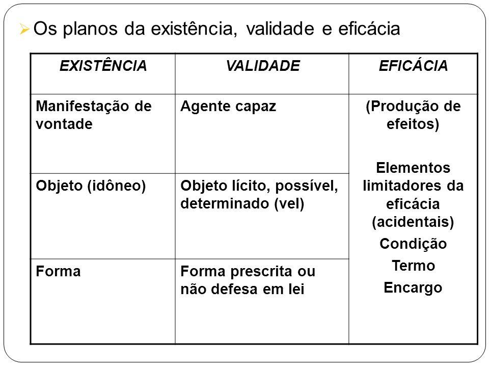 Elementos limitadores da eficácia (acidentais)