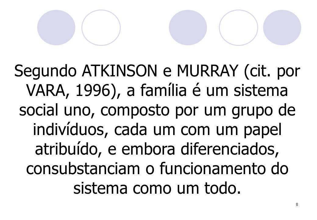 Segundo ATKINSON e MURRAY (cit