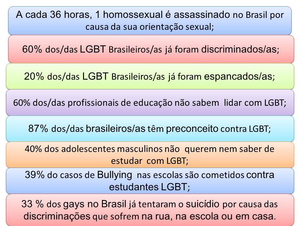 60% dos/das LGBT Brasileiros/as já foram discriminados/as;