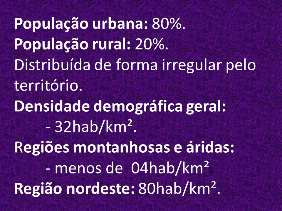 População urbana: 80%. População rural: 20%