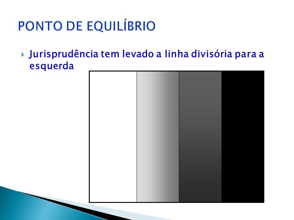 PONTO DE EQUILÍBRIO Jurisprudência tem levado a linha divisória para a esquerda