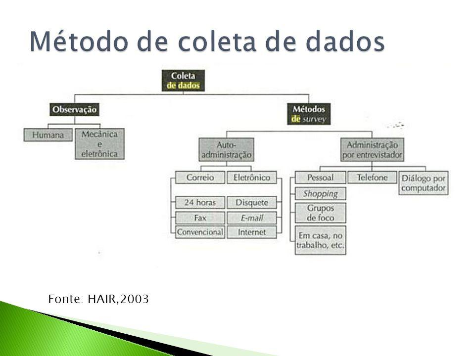 Método de coleta de dados
