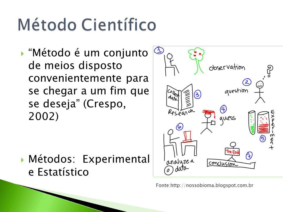 Método Científico Método é um conjunto de meios disposto convenientemente para se chegar a um fim que se deseja (Crespo, 2002)