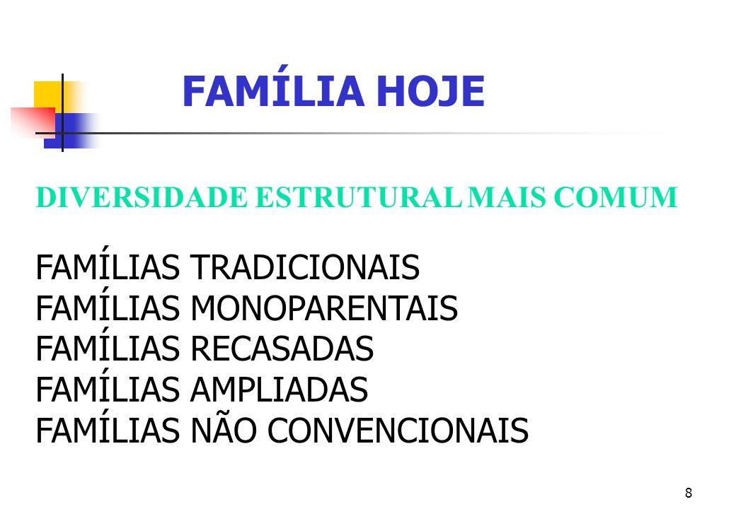 FAMÍLIA HOJE FAMÍLIAS TRADICIONAIS FAMÍLIAS MONOPARENTAIS