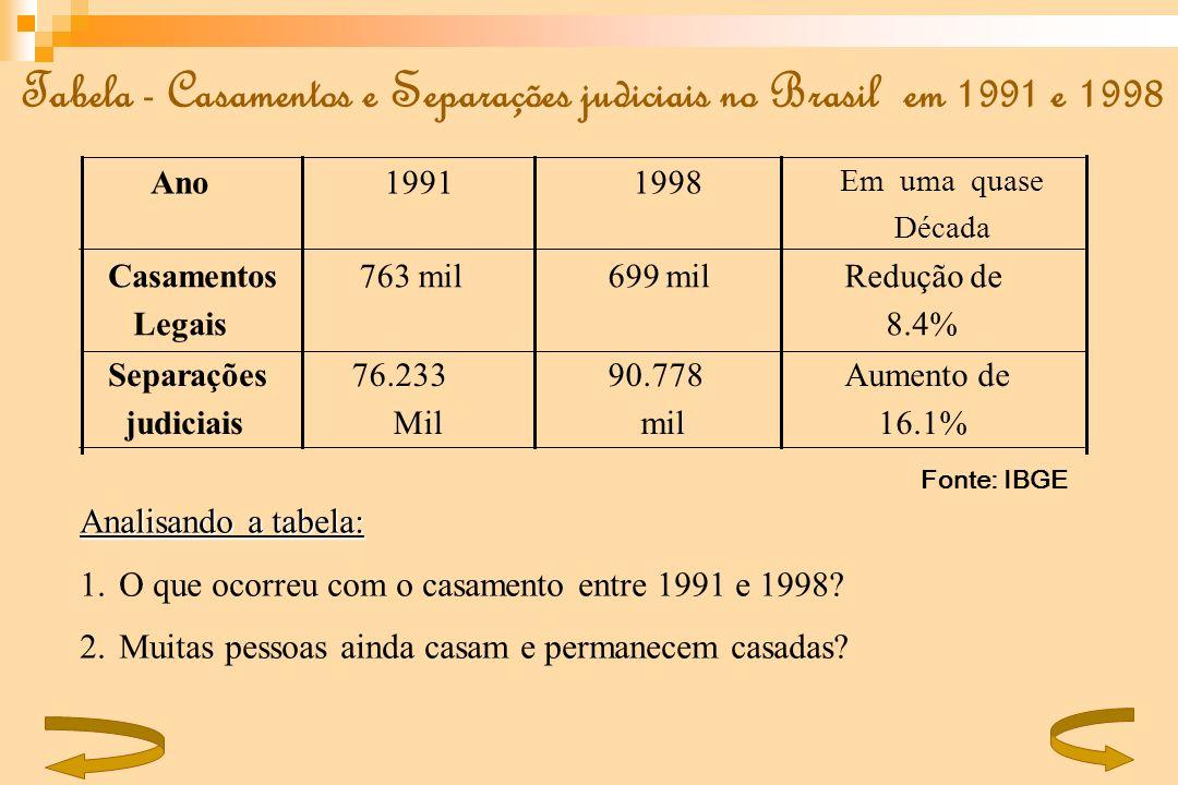 Tabela - Casamentos e Separações judiciais no Brasil em 1991 e 1998