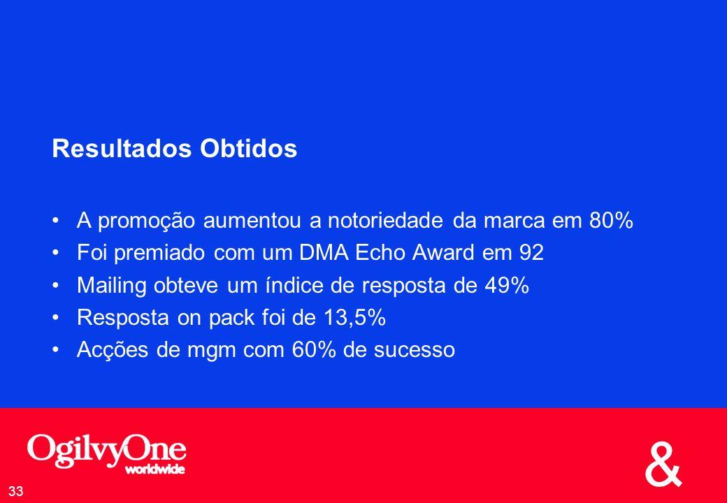 Resultados Obtidos A promoção aumentou a notoriedade da marca em 80%