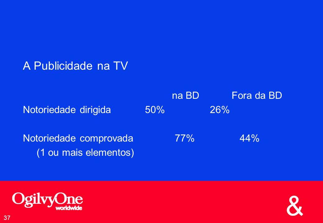 A Publicidade na TV na BD Fora da BD Notoriedade dirigida 50% 26%