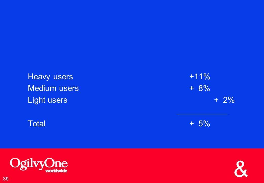 Heavy users +11% Medium users + 8% Light users + 2% Total + 5%