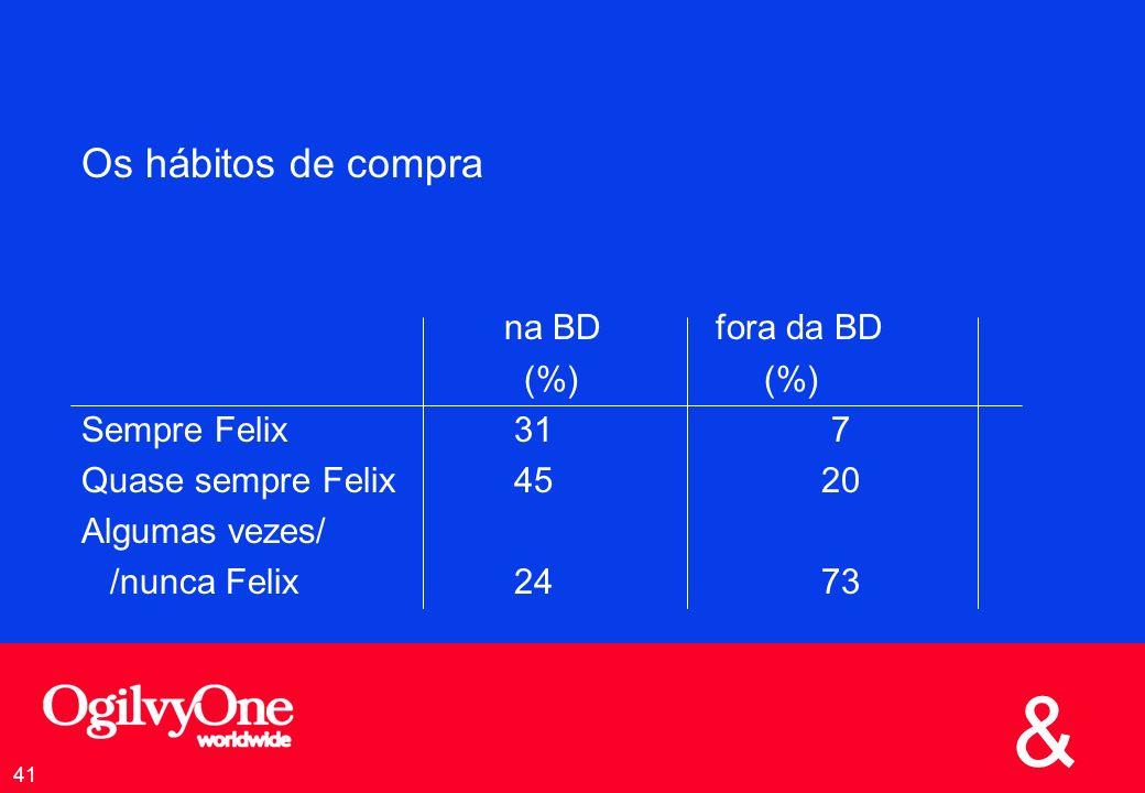 Os hábitos de compra na BD fora da BD (%) (%) Sempre Felix 31 7