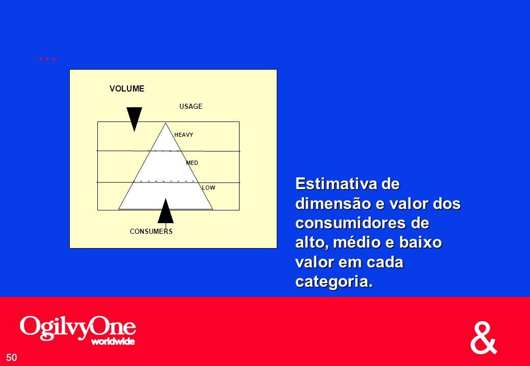... Estimativa de dimensão e valor dos consumidores de alto, médio e baixo valor em cada categoria.