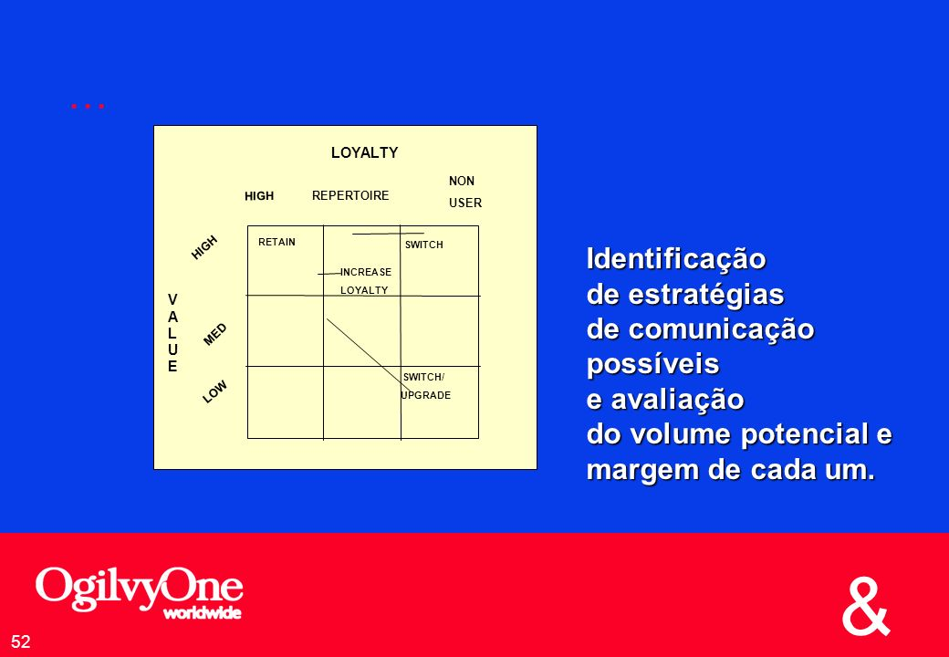 … Identificação de estratégias de comunicação possíveis e avaliação