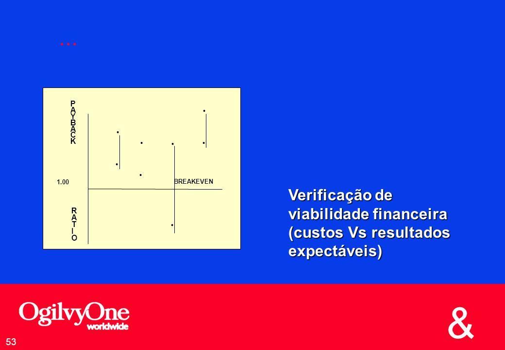 ... Verificação de viabilidade financeira (custos Vs resultados expectáveis) l. P. A. Y. B. C.