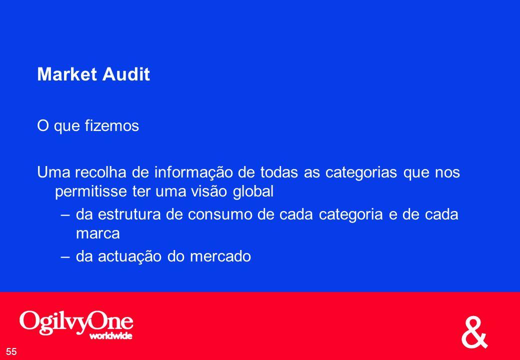 Market Audit O que fizemos