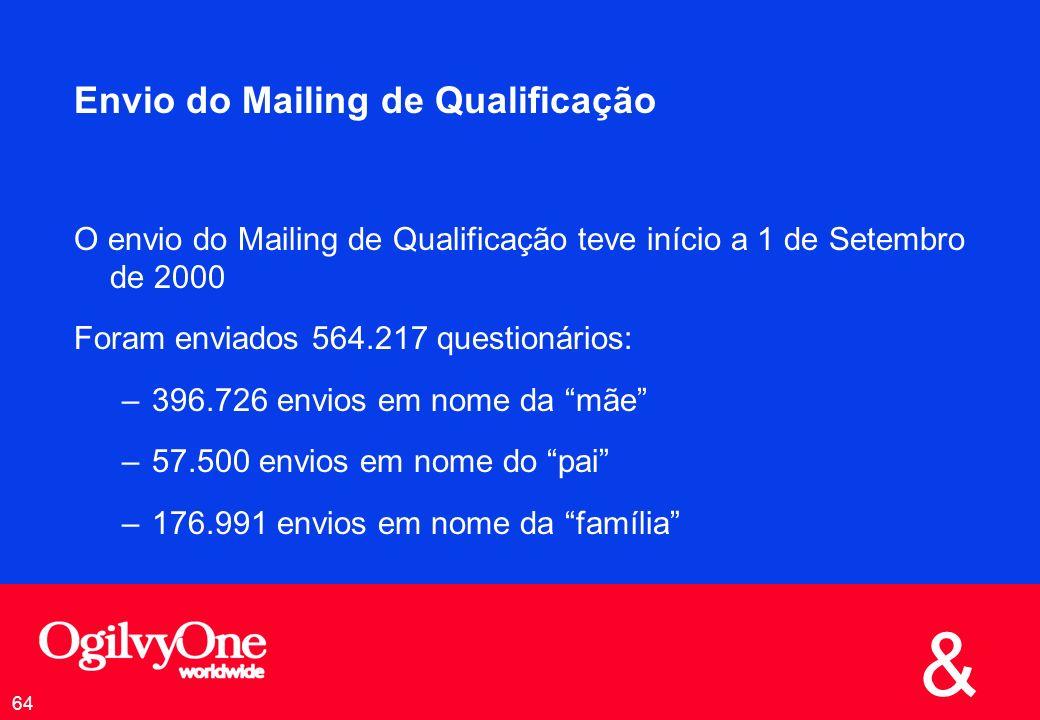 Envio do Mailing de Qualificação