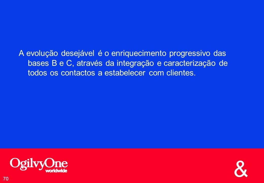 A evolução desejável é o enriquecimento progressivo das bases B e C, através da integração e caracterização de todos os contactos a estabelecer com clientes.