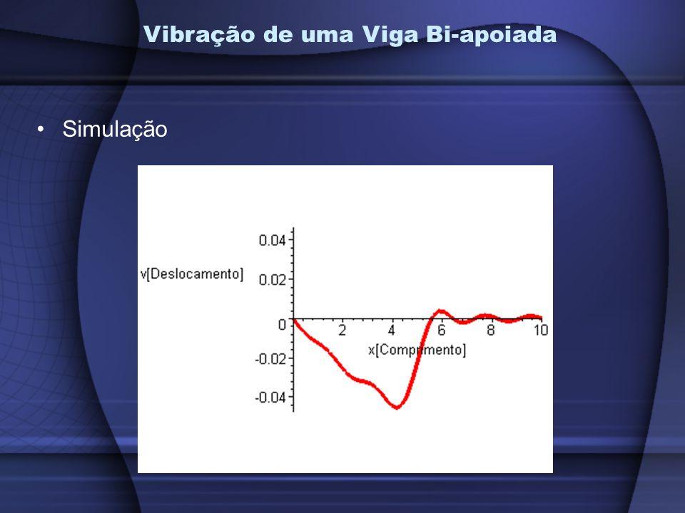 Vibração de uma Viga Bi-apoiada
