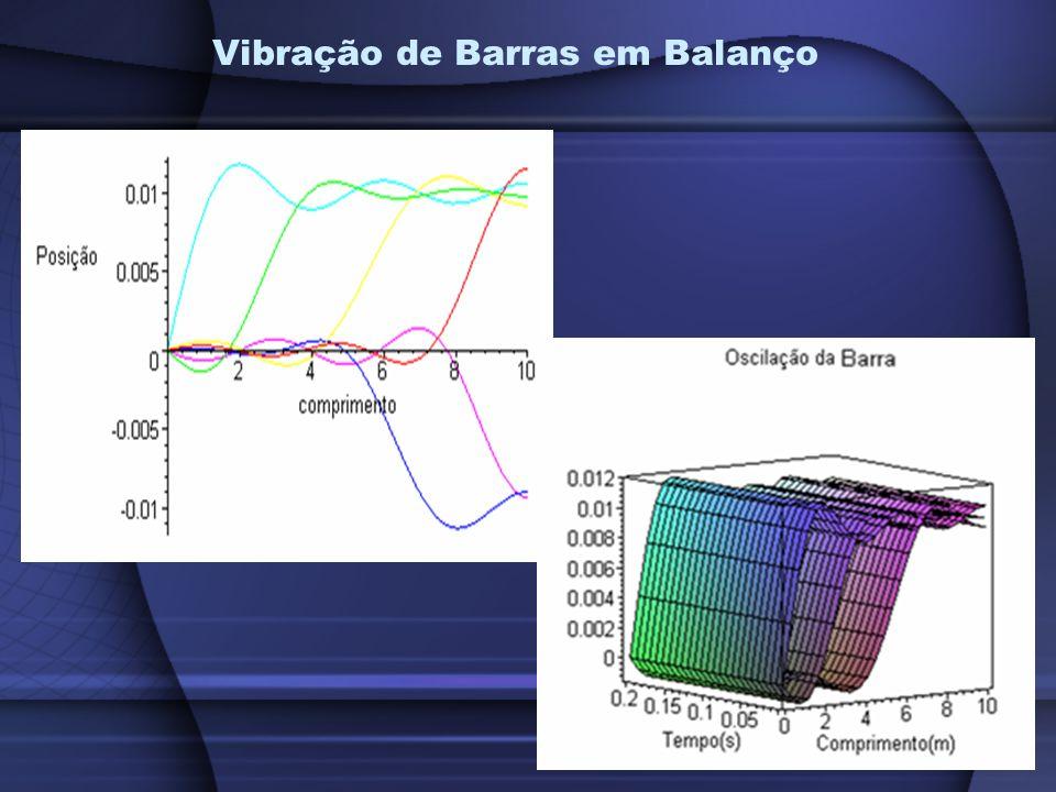 Vibração de Barras em Balanço