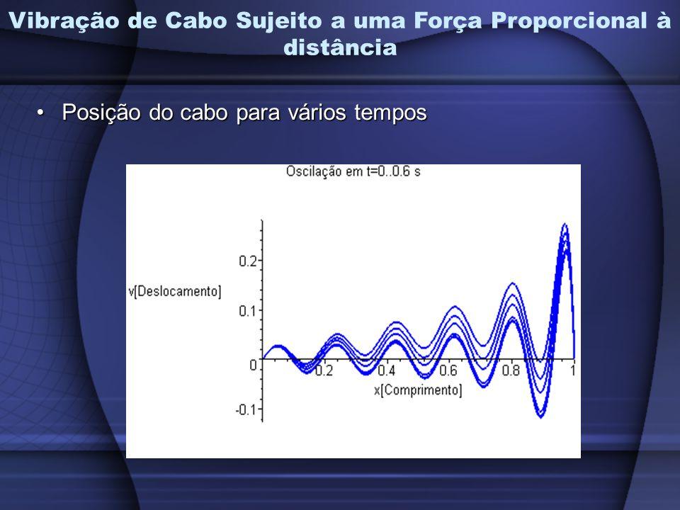 Vibração de Cabo Sujeito a uma Força Proporcional à distância