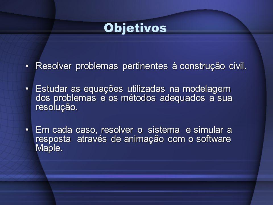 Objetivos Resolver problemas pertinentes à construção civil.