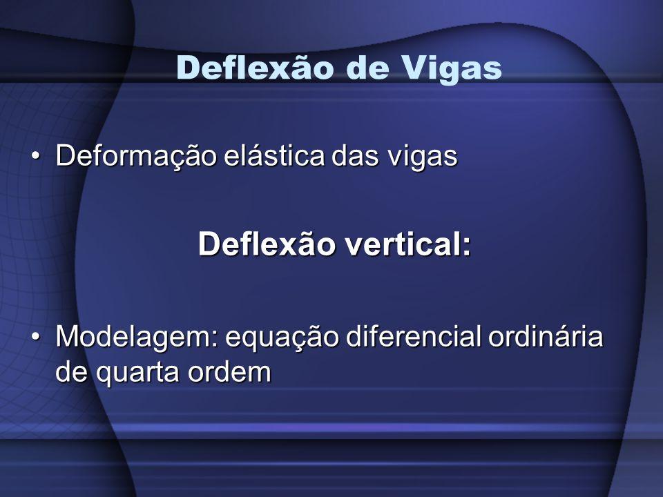 Deflexão de Vigas Deflexão vertical: Deformação elástica das vigas
