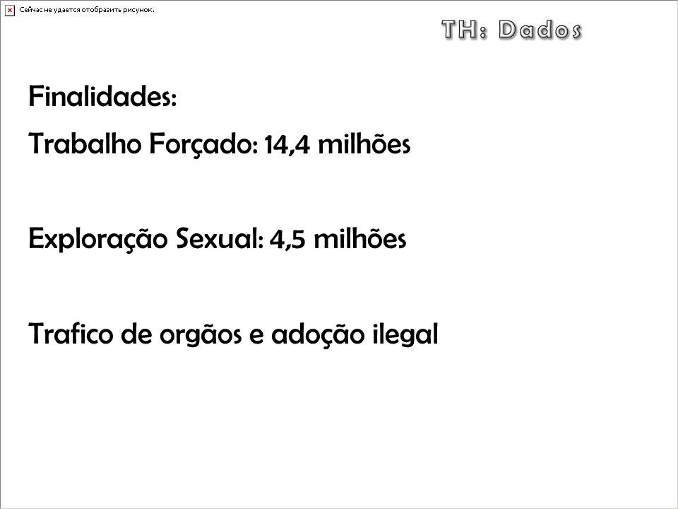 TH: Dados Finalidades: Trabalho Forçado: 14,4 milhões Exploração Sexual: 4,5 milhões Trafico de orgãos e adoção ilegal