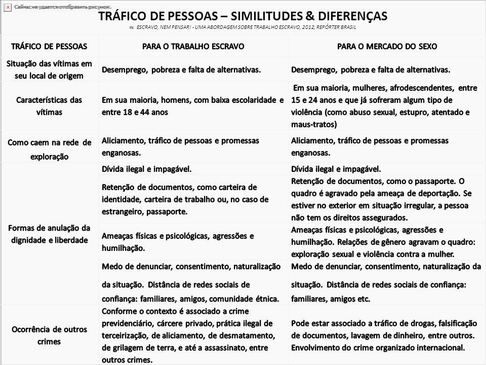 tráfico de pessoas – similitudes & diferenças in: ESCRAVO, NEM PENSAR
