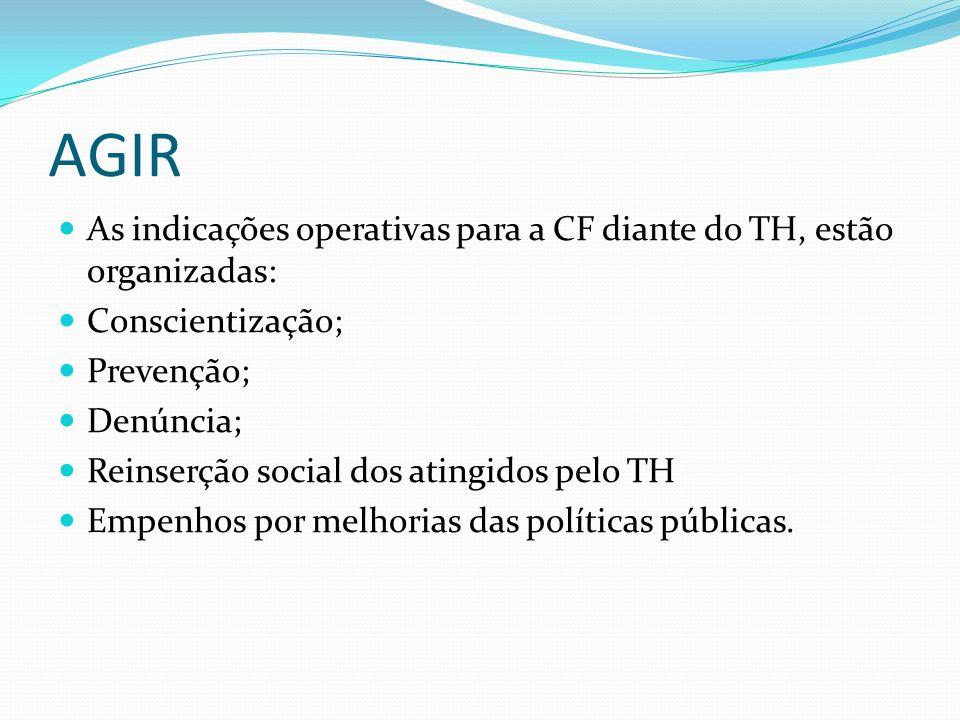 AGIR As indicações operativas para a CF diante do TH, estão organizadas: Conscientização; Prevenção;