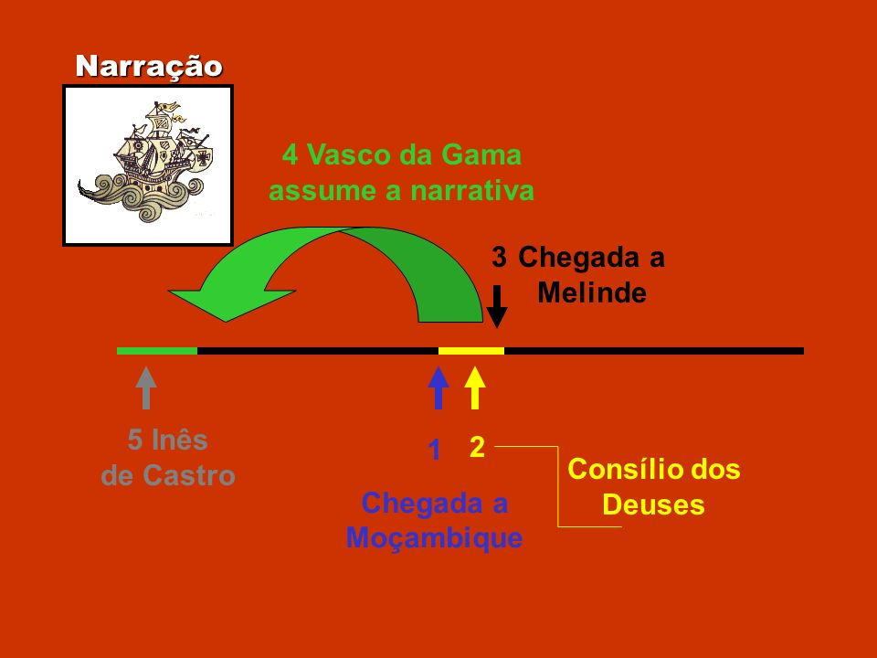 4 Vasco da Gama assume a narrativa