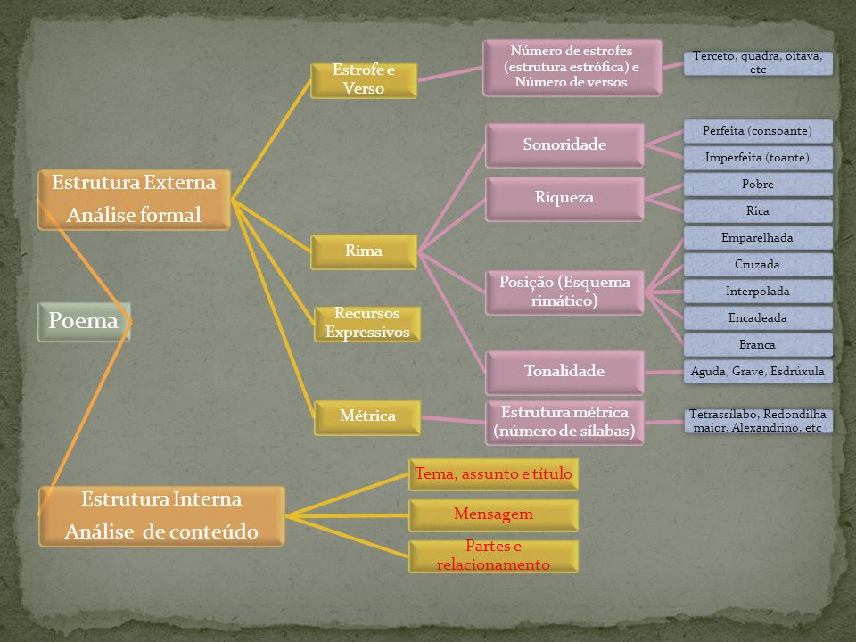 Poema Estrutura Interna Estrutura Externa Análise de conteúdo