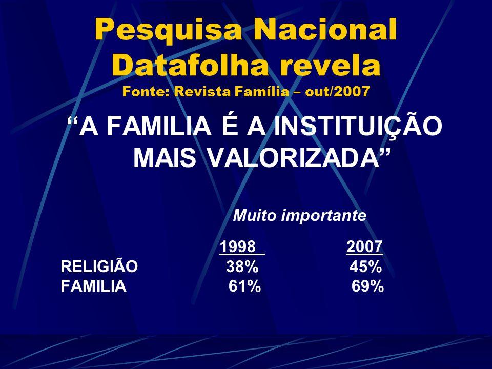 Pesquisa Nacional Datafolha revela Fonte: Revista Família – out/2007