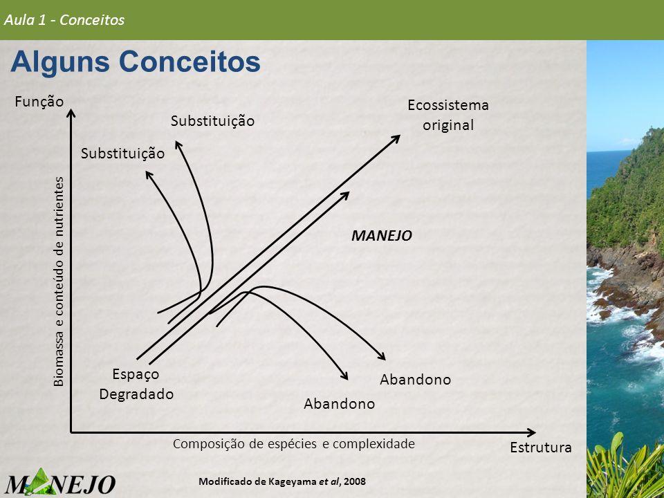 Alguns Conceitos Aula 1 - Conceitos Função Ecossistema original