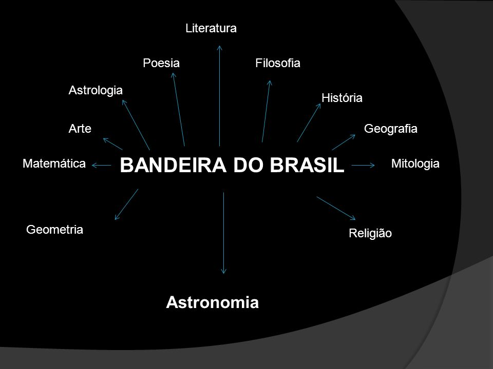BANDEIRA DO BRASIL Astronomia Literatura Poesia Filosofia Astrologia