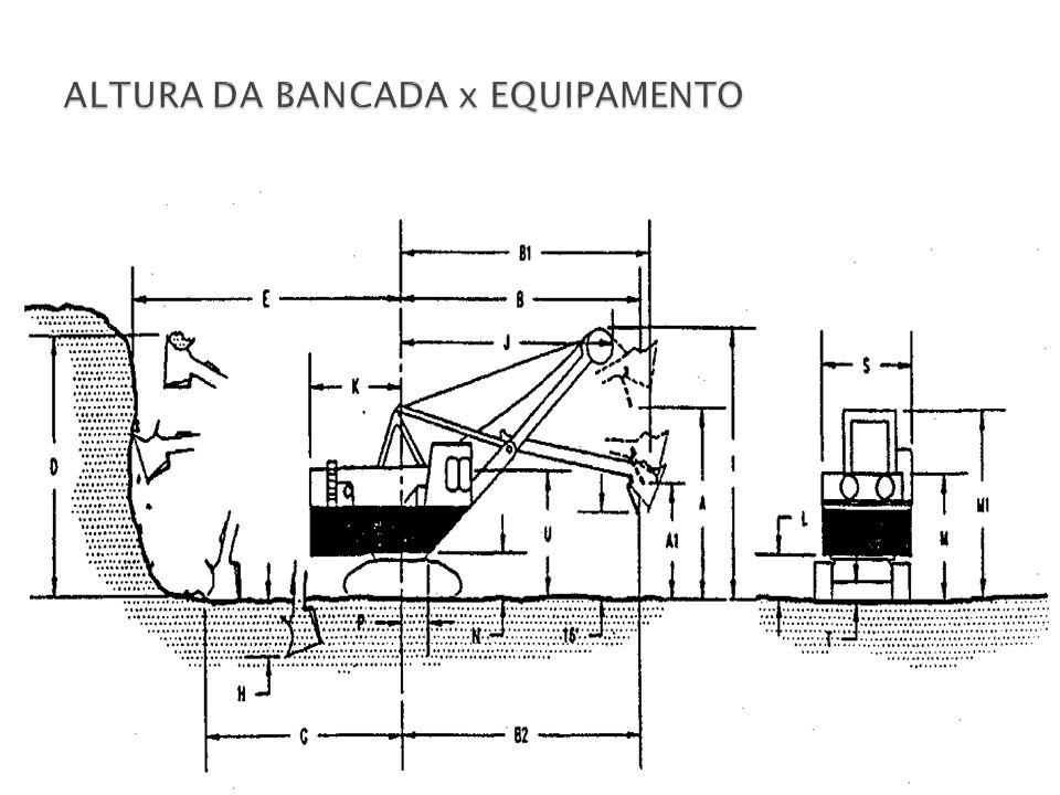 ALTURA DA BANCADA x EQUIPAMENTO