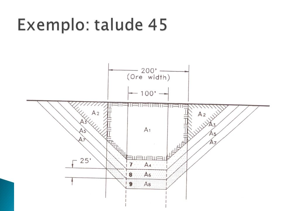 Exemplo: talude 45