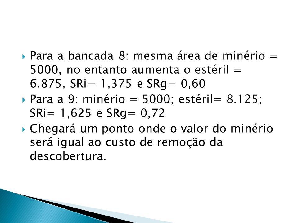 Para a bancada 8: mesma área de minério = 5000, no entanto aumenta o estéril = 6.875, SRi= 1,375 e SRg= 0,60