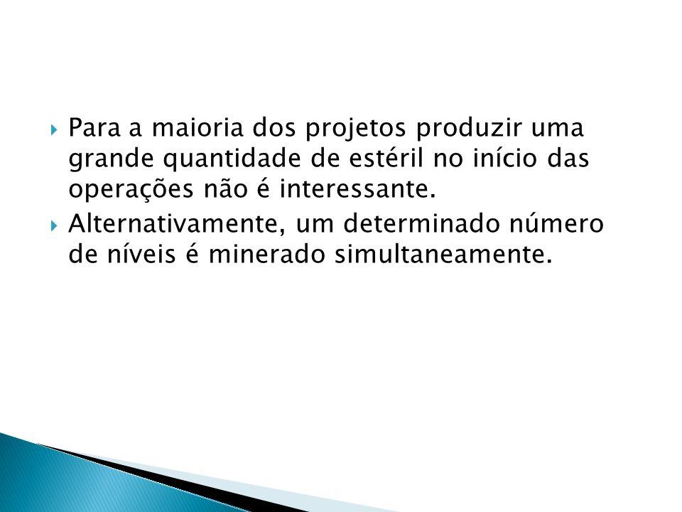 Para a maioria dos projetos produzir uma grande quantidade de estéril no início das operações não é interessante.