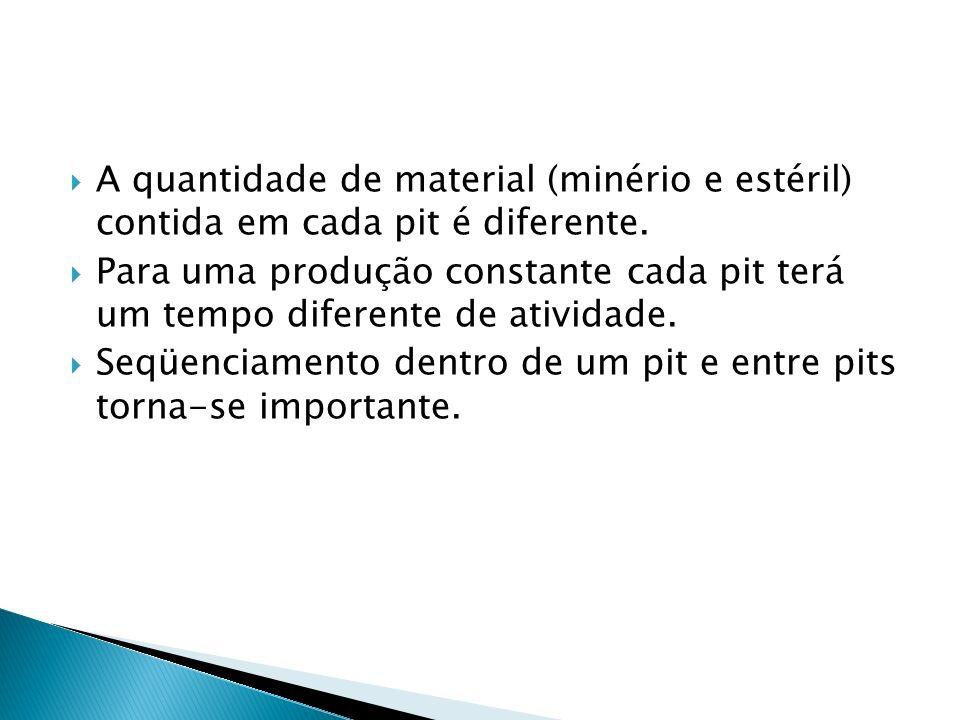 A quantidade de material (minério e estéril) contida em cada pit é diferente.